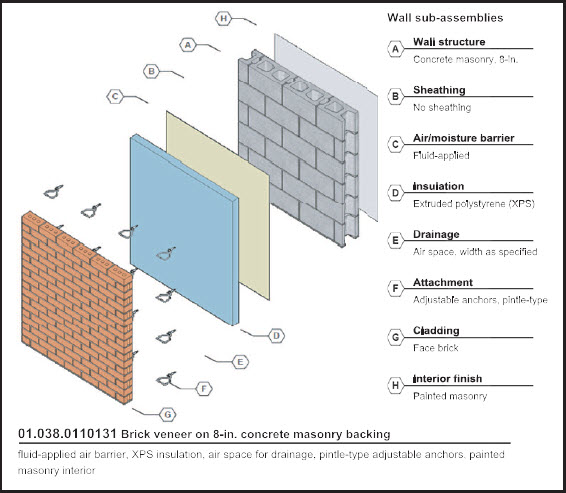 IMI's Wall Systems Library (WSL) makes it quick and easy to design masonry walls, saving architects time by eliminating the need to design from scratch.