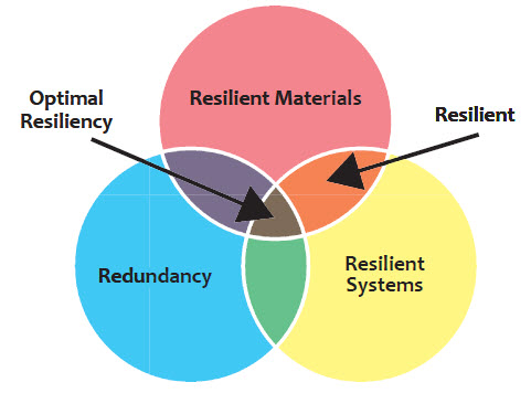 Figure 3 – Resiliency happens when both systems and materials are resilient and ideally redundant, serving multiple functions