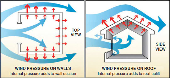 FigUrE 2. When wind enters a building, the added forces on the walls and roof often lead to failure.