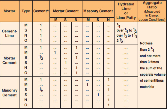Figure 6. ASTM C270 Table 1, Proportion Specification Requirements