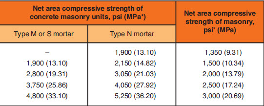 Figure 3. Building Code Requirements for Masonry Structures (TMS 402/602 2011) Table 2,Compressive strength of masonry based on the compressive strength of concrete masonry units and type of mortar used in construction.